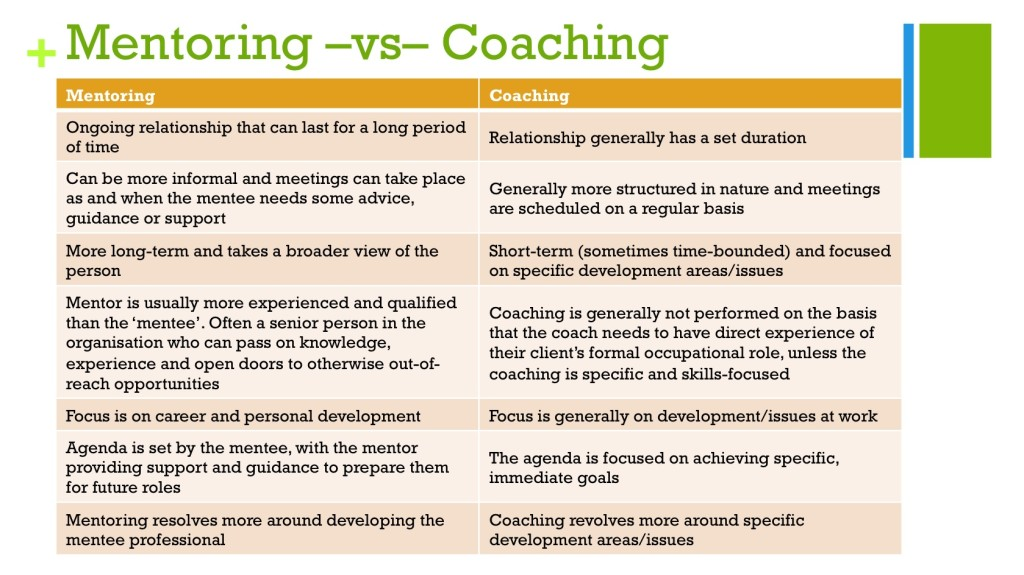 WO Develop effective coaching and mentoring behaviours