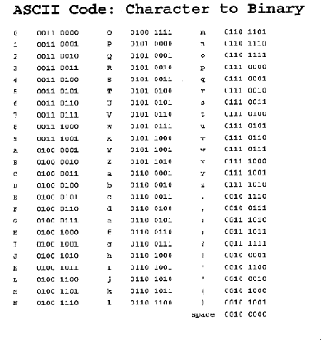 Ascii to binary